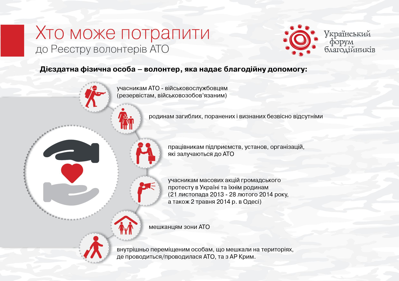 реєстр волонтерів АТО: хто